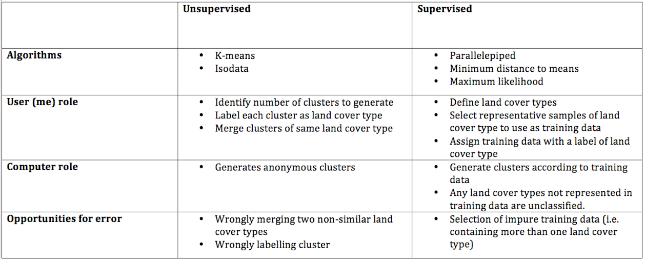 supervised and unsupervised classification in remote sensing pdf