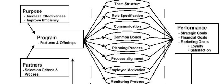 relationship between communication and public relations pdf