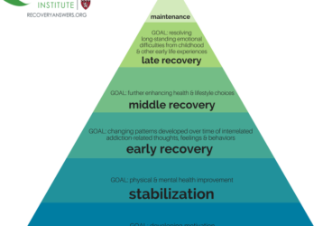 recovery stage in addiction pdf