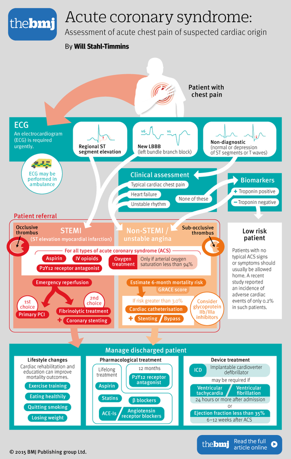 post concussion syndrome treatment guidelines