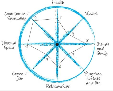 zig ziglar wheel of life pdf