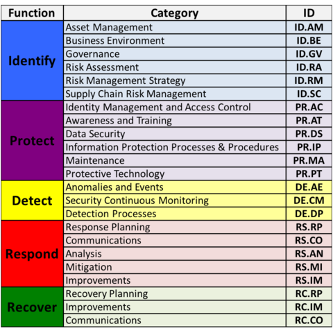 nist cyber framework filetype pdf