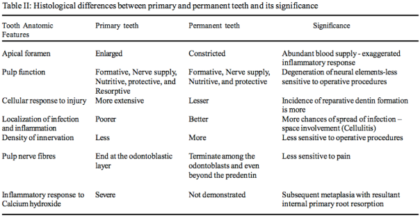 tooth eruption times in handbook of clinical dentistry