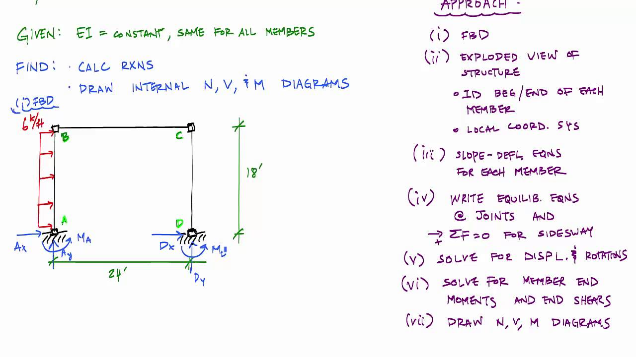 moment distribution frame examples pdf