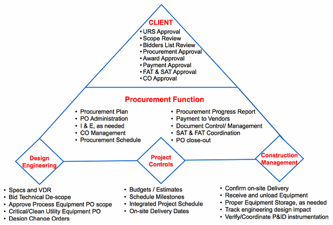 procurement and supply chain management notes pdf