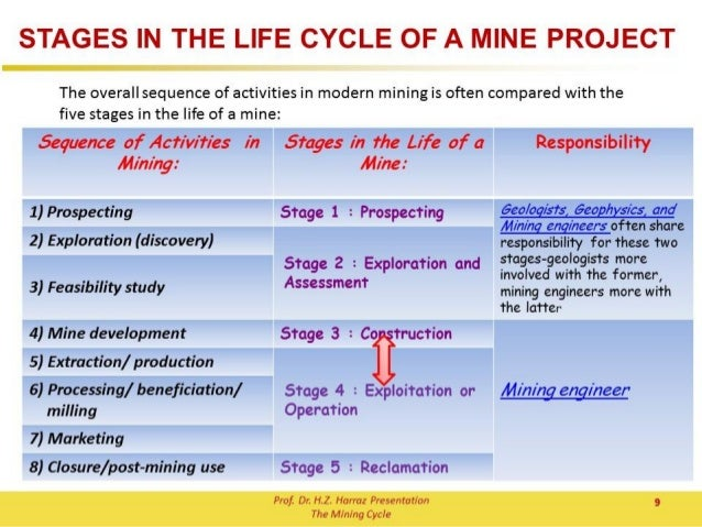 stages in the life of a mine pdf
