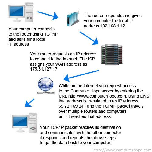 what does ip stand for in computer terms